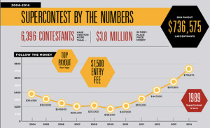 SuperContest Payouts